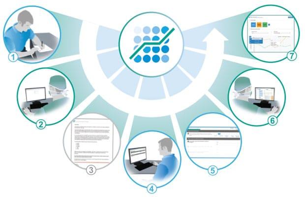le processus Surgical Outcome System™ en 7 étapes